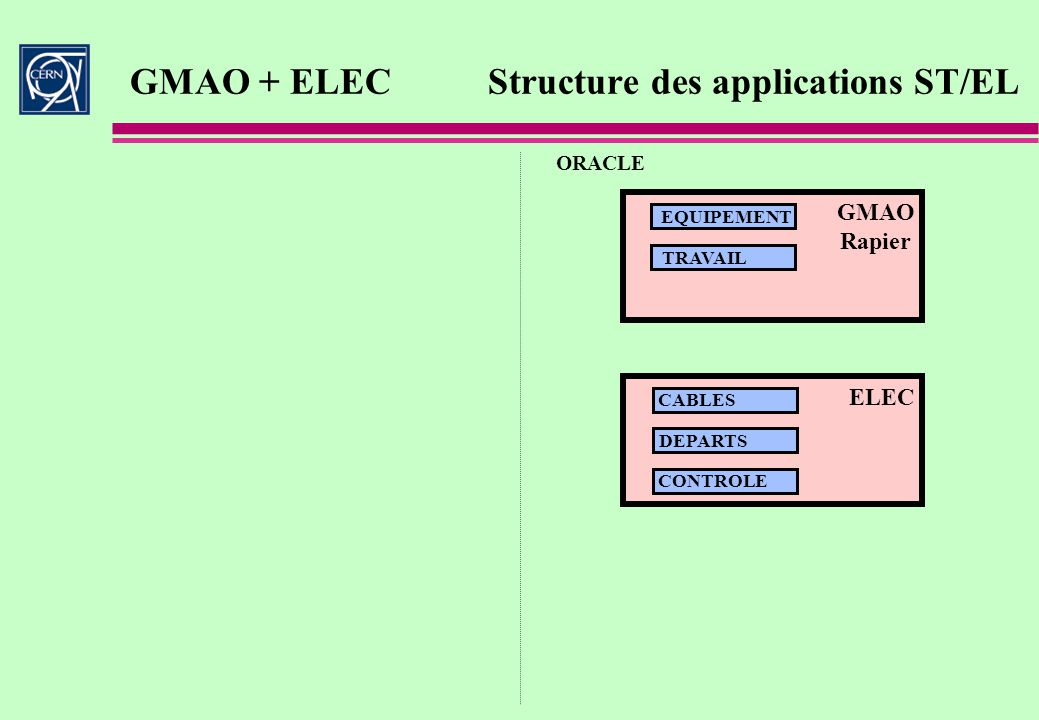 GMAO + ELEC Structure des applications ST/EL