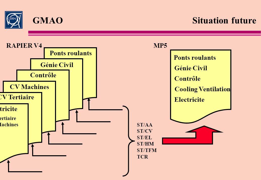GMAO Situation future RAPIER V4 MP5 Ponts roulants Ponts roulants