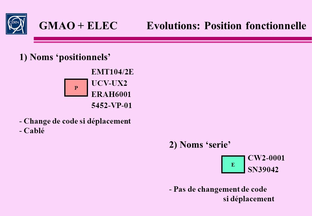 GMAO + ELEC Evolutions: Position fonctionnelle