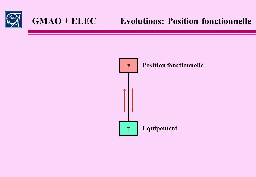 GMAO + ELEC Evolutions: Position fonctionnelle