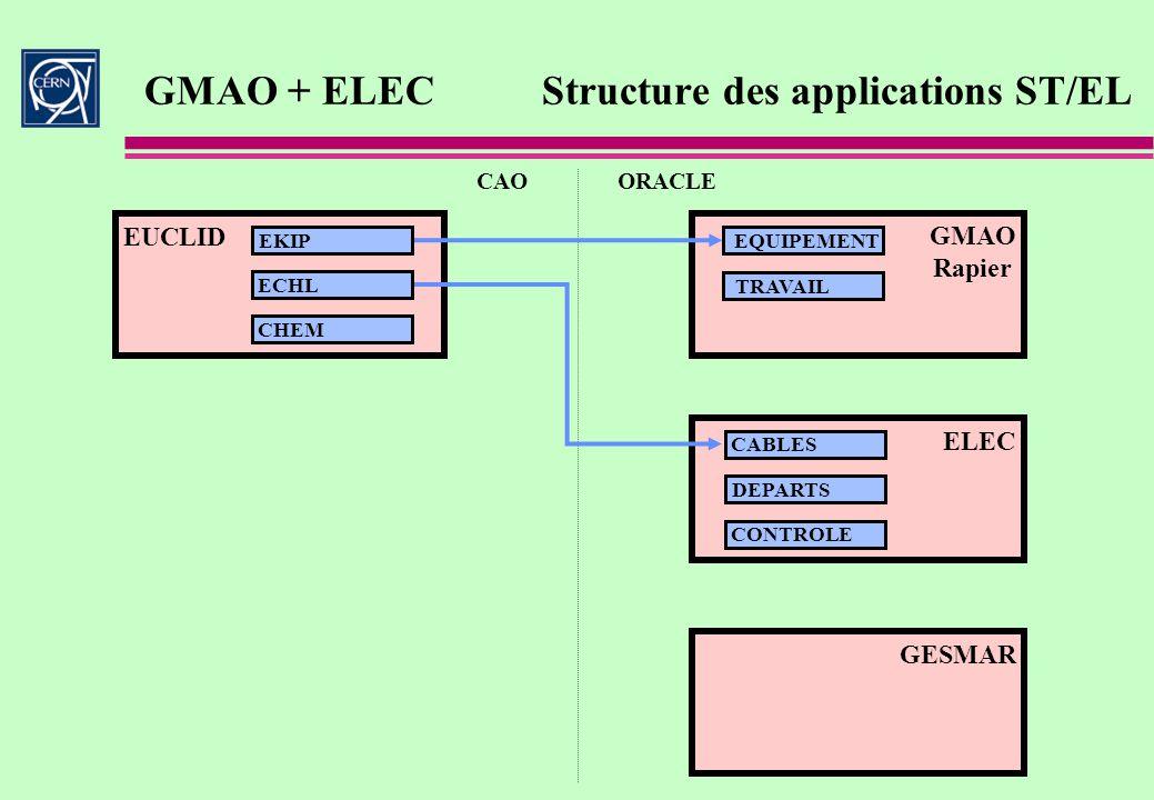 GMAO + ELEC Structure des applications ST/EL