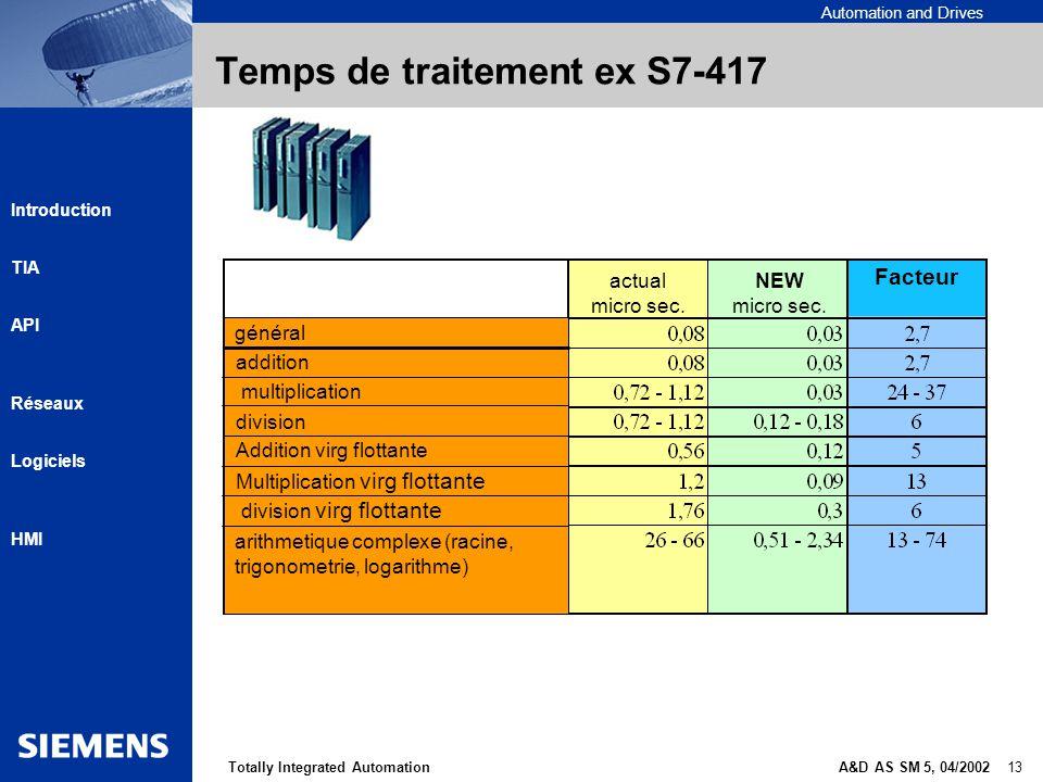 Temps de traitement ex S7-417
