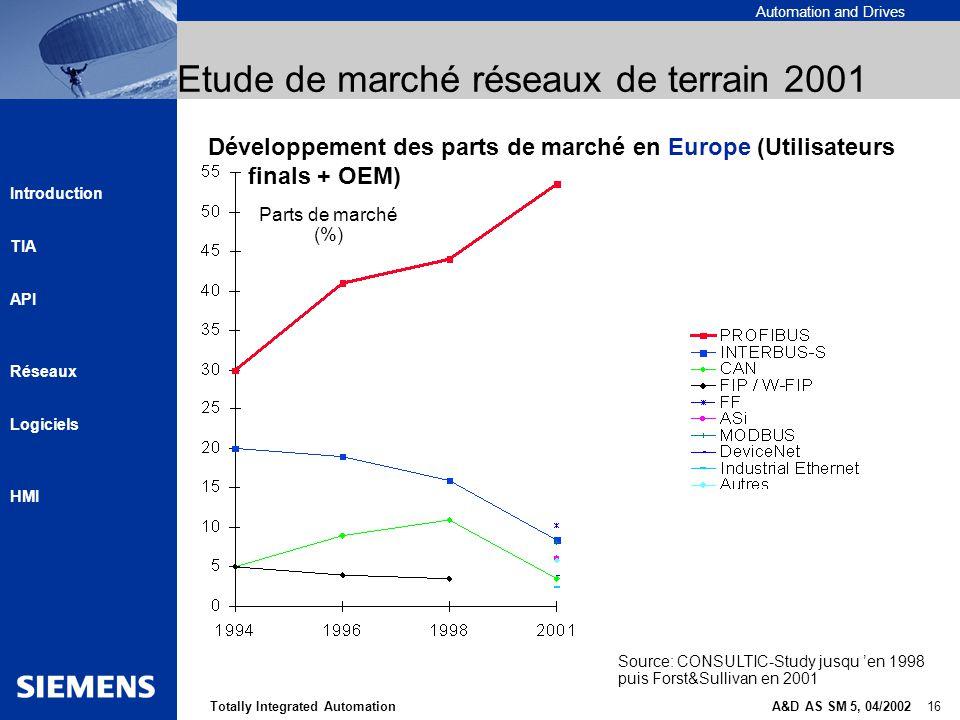 Etude de marché réseaux de terrain 2001