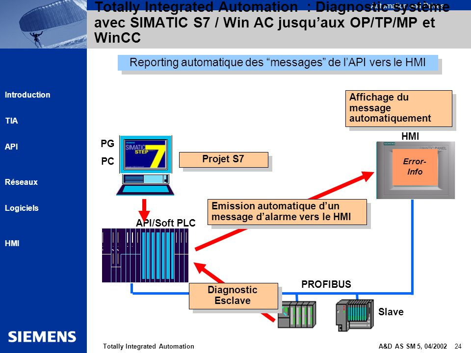 Reporting automatique des messages de l'API vers le HMI