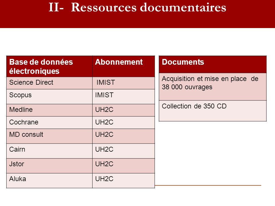II- Ressources documentaires
