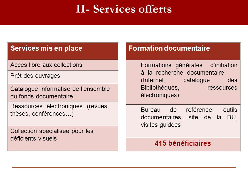 II- Services offerts Services mis en place Formation documentaire