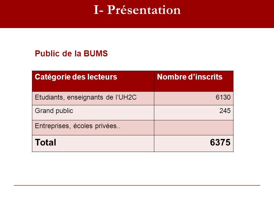 I- Présentation Total 6375 Public de la BUMS . Catégorie des lecteurs