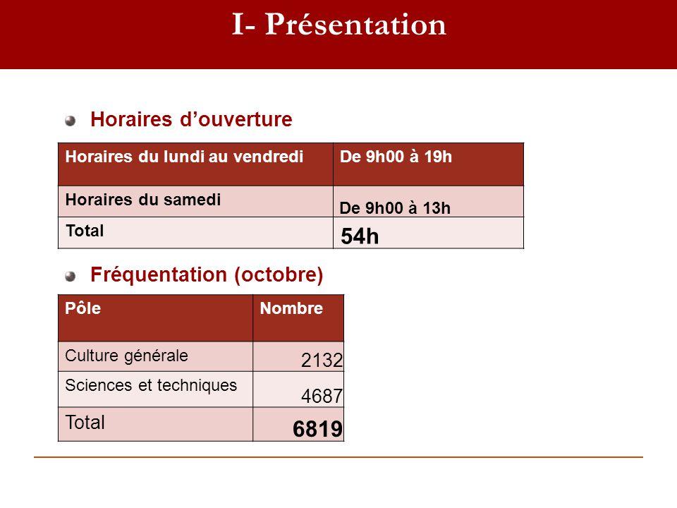 I- Présentation 54h 6819 Horaires d'ouverture Fréquentation (octobre)