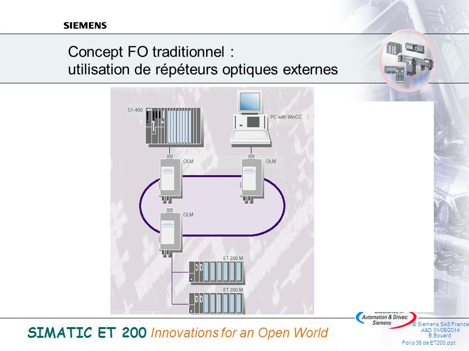 Concept FO traditionnel : utilisation de répéteurs optiques externes