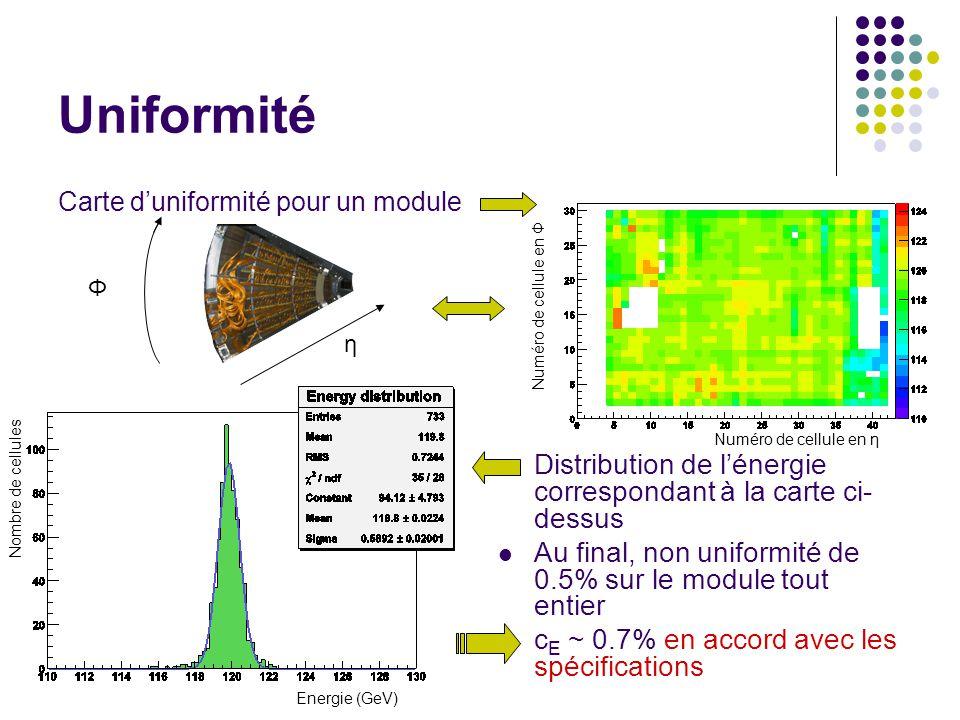 Uniformité Carte d'uniformité pour un module. Distribution de l'énergie correspondant à la carte ci-dessus.