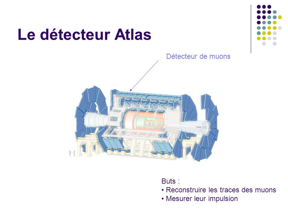 Le détecteur Atlas Détecteur de muons Buts :