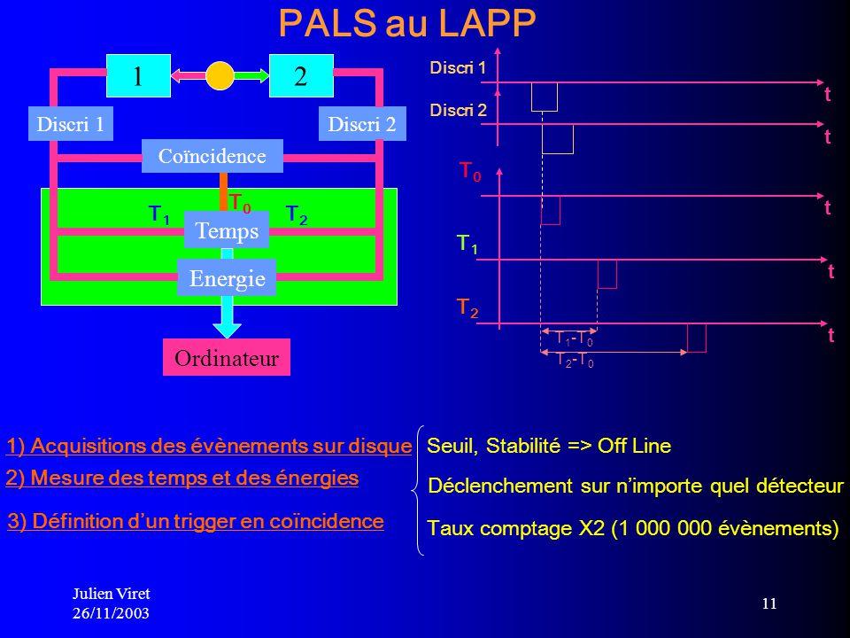 PALS au LAPP 1 2 Temps Energie Ordinateur T0 t Discri 1 Discri 2