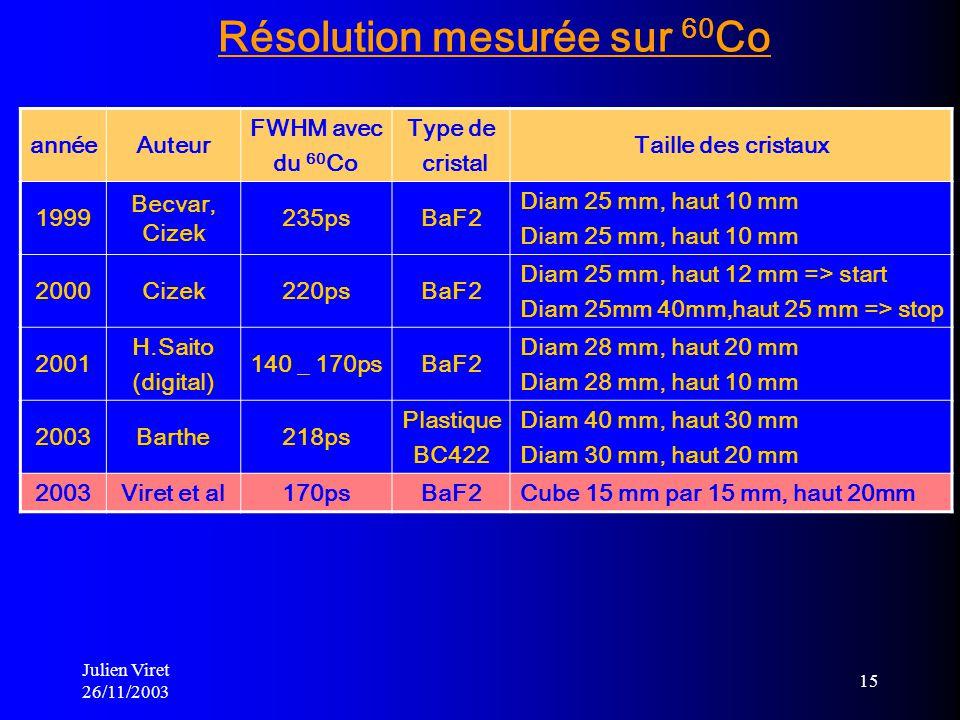 Résolution mesurée sur 60Co