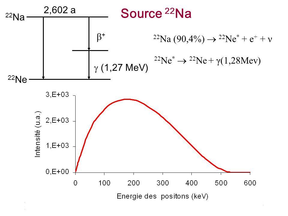 Source 22Na 2,602 a 22Na b+ 22Na (90,4%)  22Ne* + e+ + ν