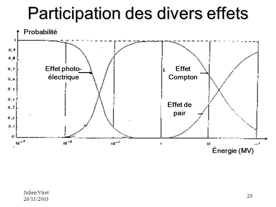 Participation des divers effets