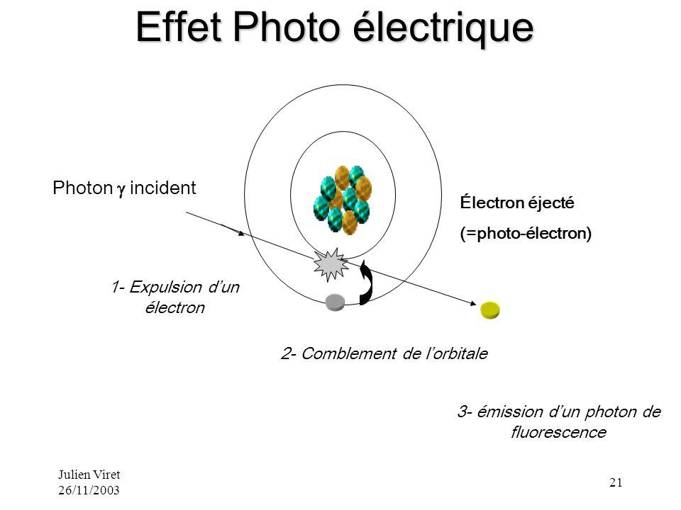 Effet Photo électrique