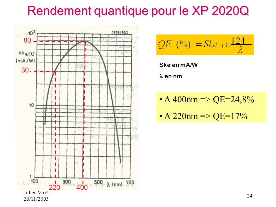 Rendement quantique pour le XP 2020Q