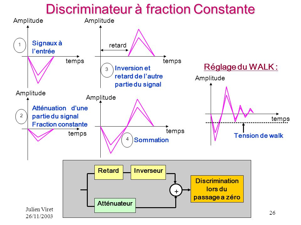 Discriminateur à fraction Constante