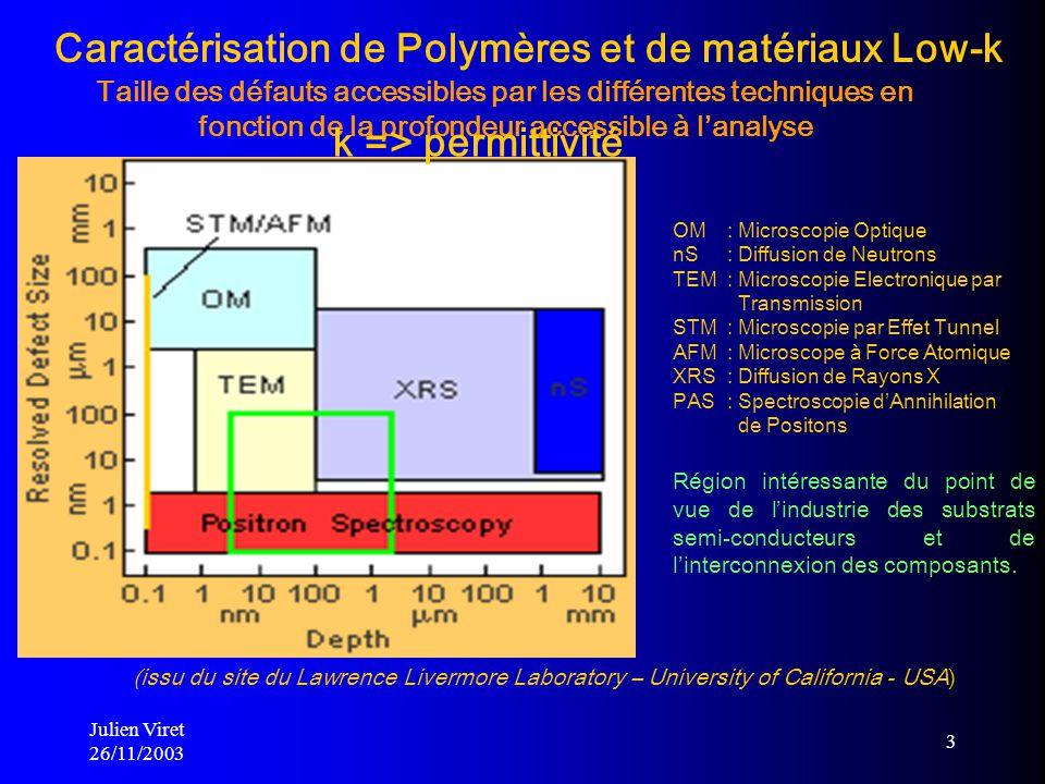 Caractérisation de Polymères et de matériaux Low-k