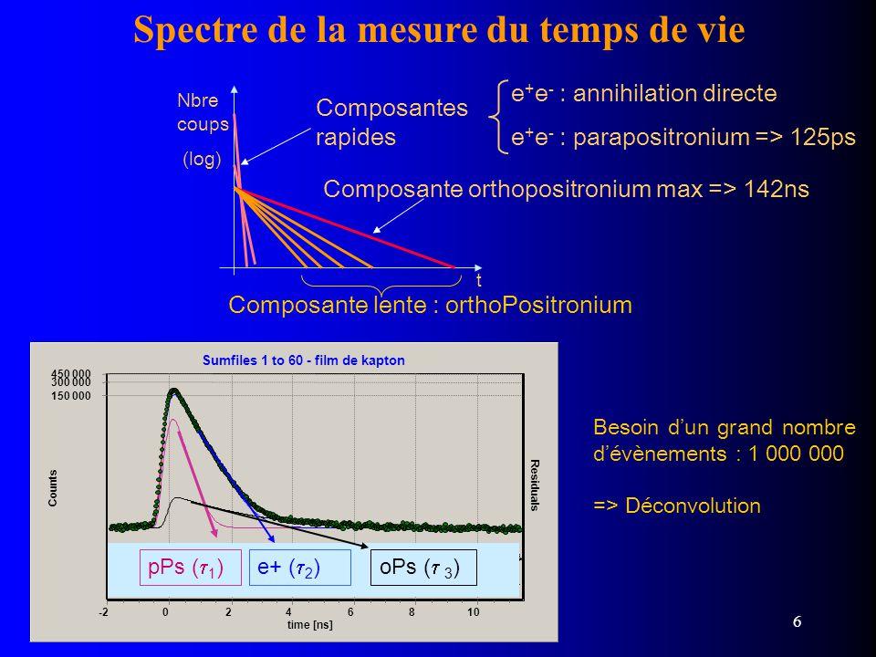 Spectre de la mesure du temps de vie
