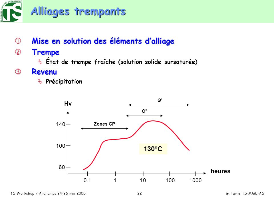 Alliages trempants Mise en solution des éléments d'alliage Trempe