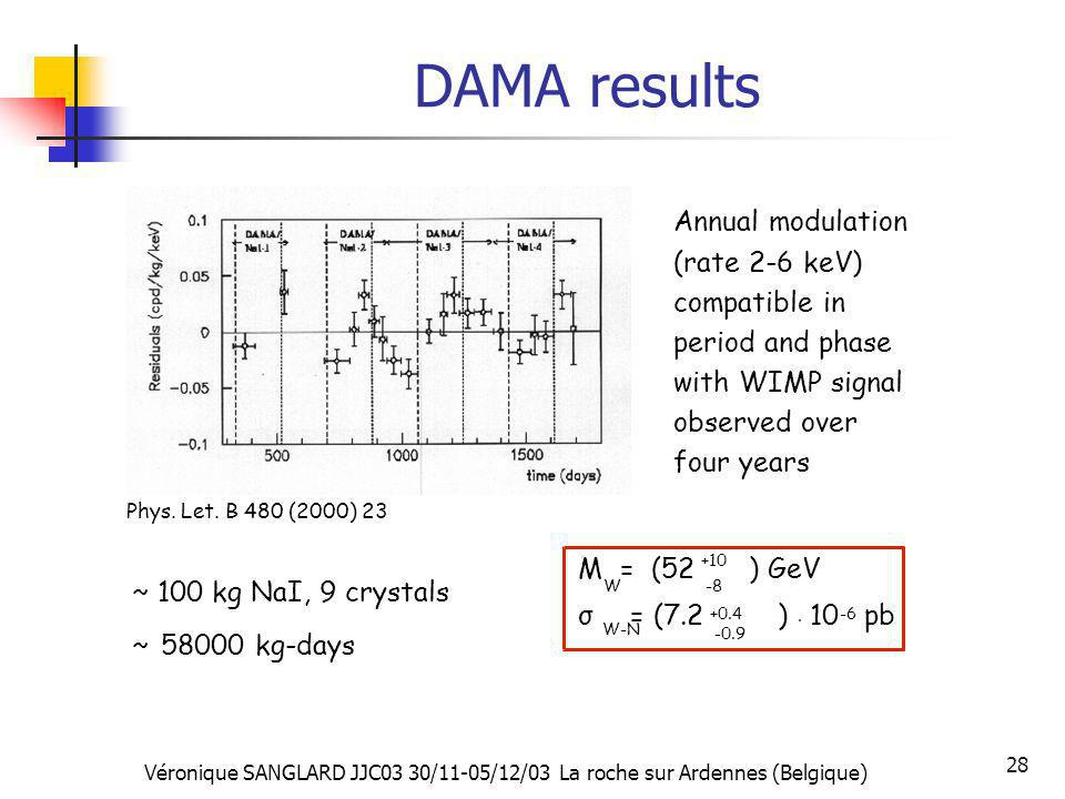 DAMA results Annual modulation (rate 2-6 keV) compatible in