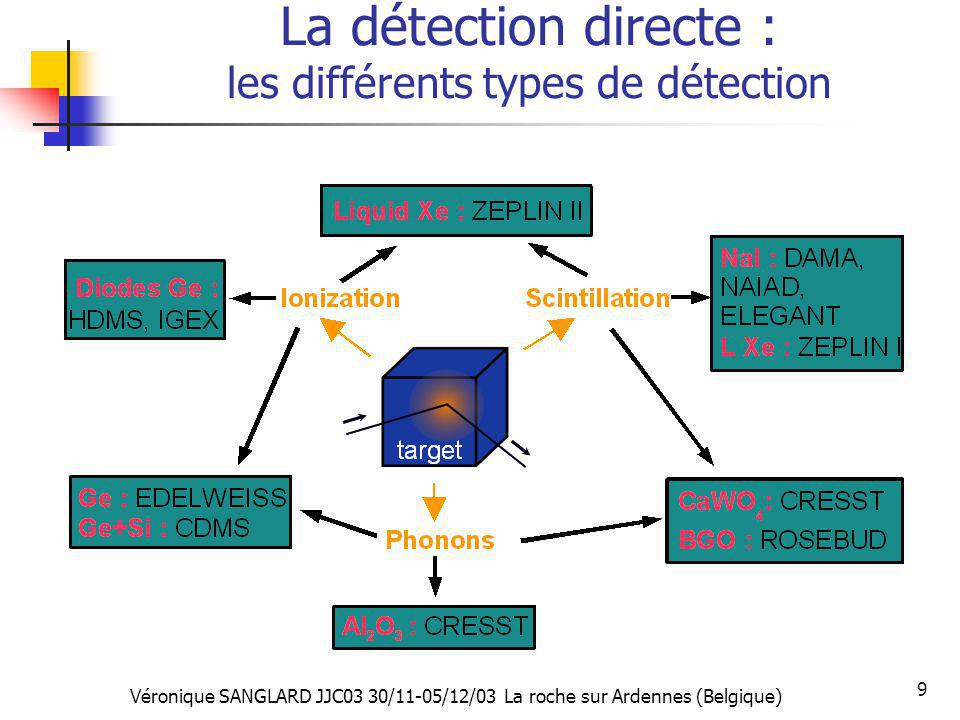 La détection directe : les différents types de détection