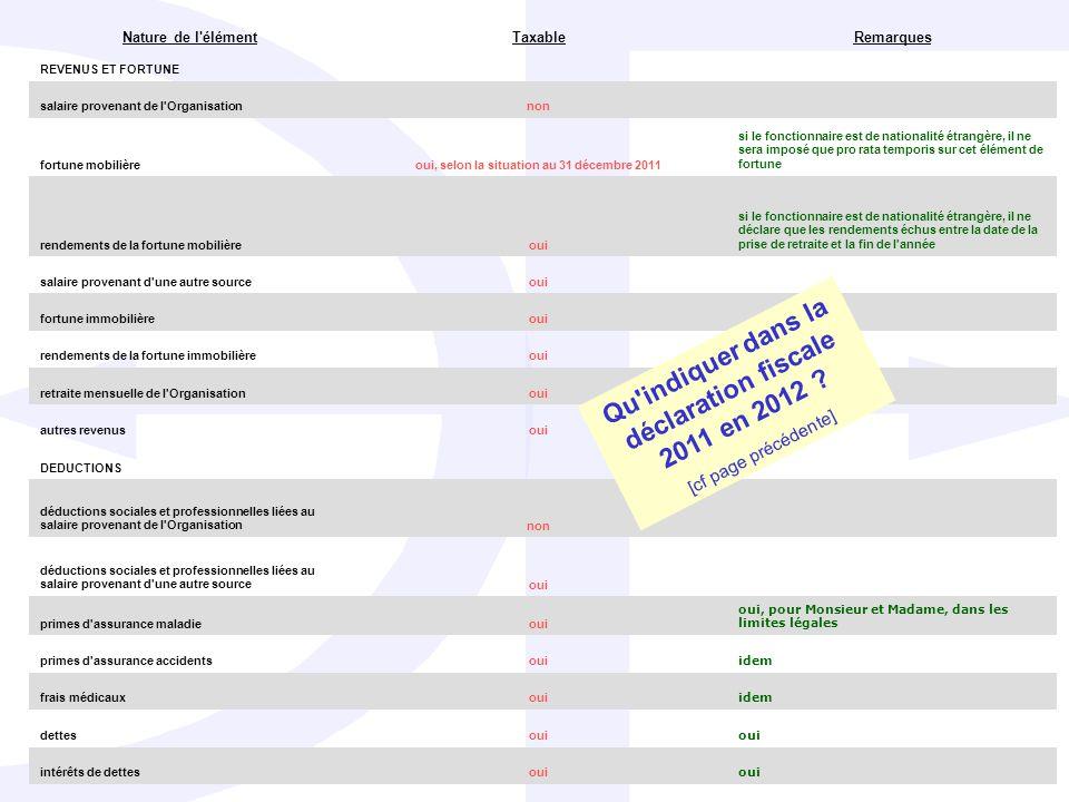 Qu indiquer dans la déclaration fiscale 2011 en 2012