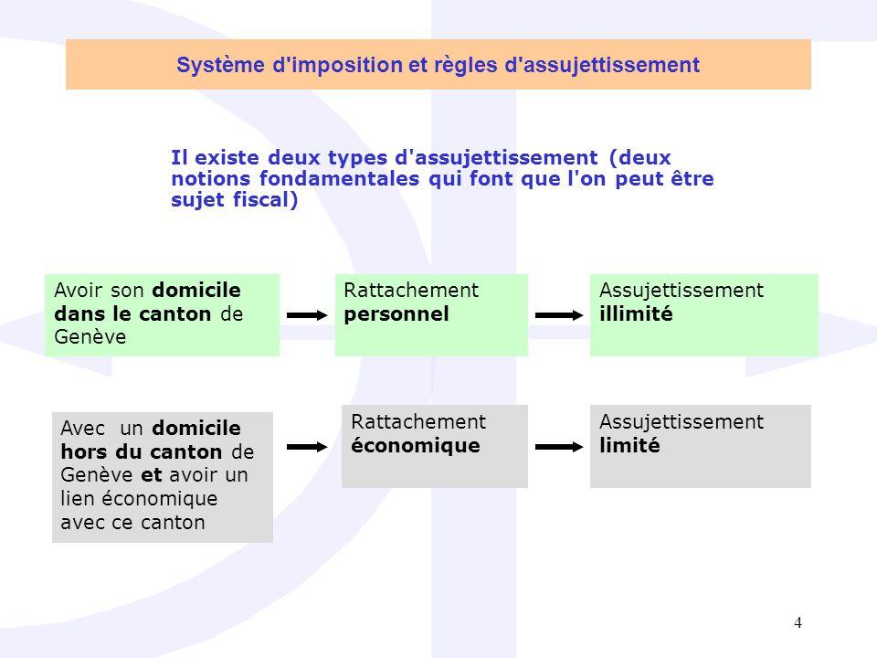 Système d imposition et règles d assujettissement