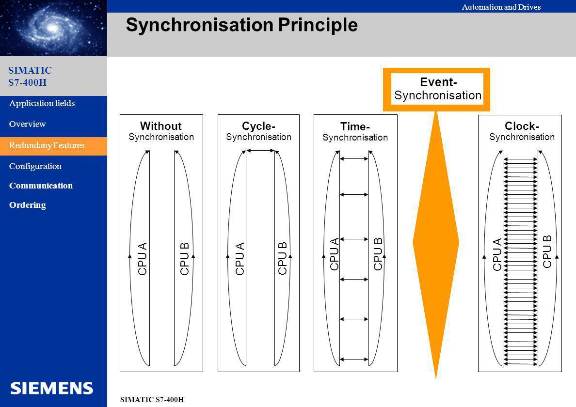 Synchronisation Principle