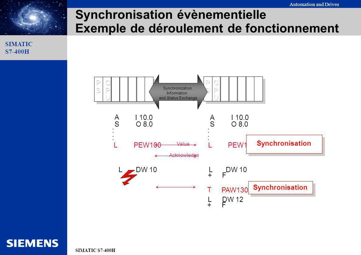 Synchronisation évènementielle Exemple de déroulement de fonctionnement