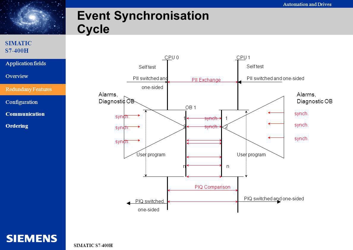 Event Synchronisation Cycle