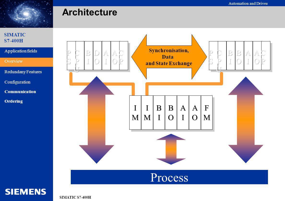 Process Architecture I M B I A O B O F C P U B I D O A I A O C P P S
