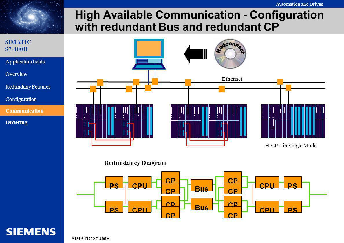 High Available Communication - Configuration with redundant Bus and redundant CP