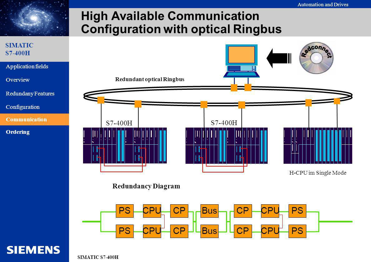 High Available Communication Configuration with optical Ringbus