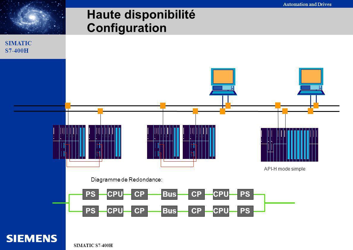 Haute disponibilité Configuration