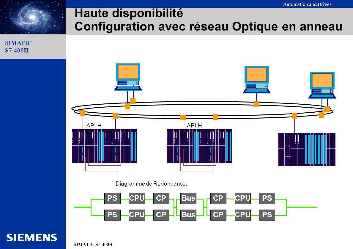 Haute disponibilité Configuration avec réseau Optique en anneau
