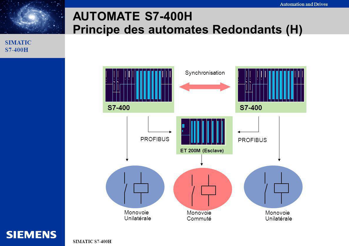 AUTOMATE S7-400H Principe des automates Redondants (H)