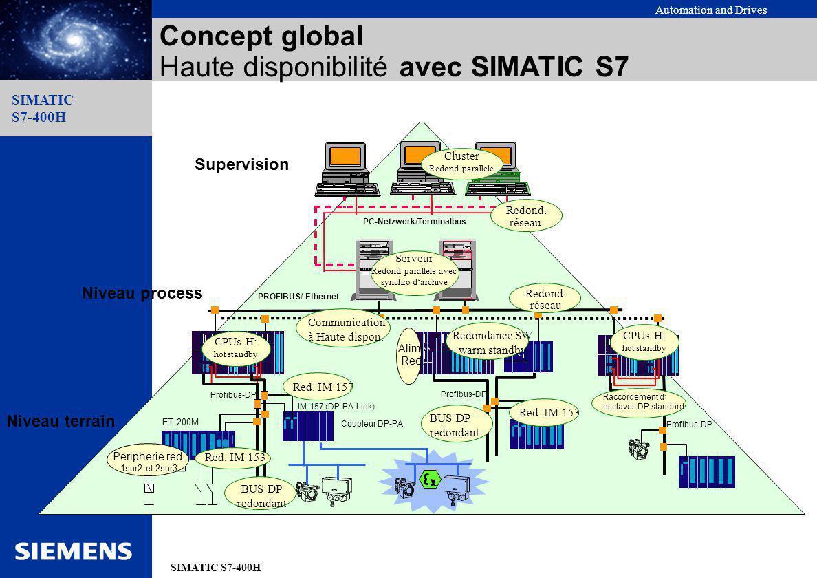 Concept global Haute disponibilité avec SIMATIC S7
