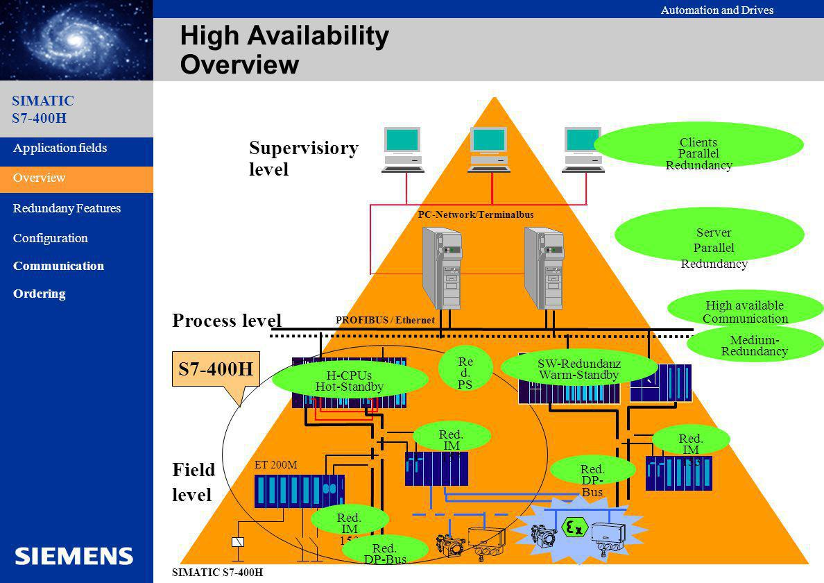 High Availability Overview