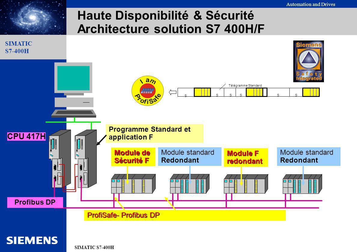 Haute Disponibilité & Sécurité Architecture solution S7 400H/F