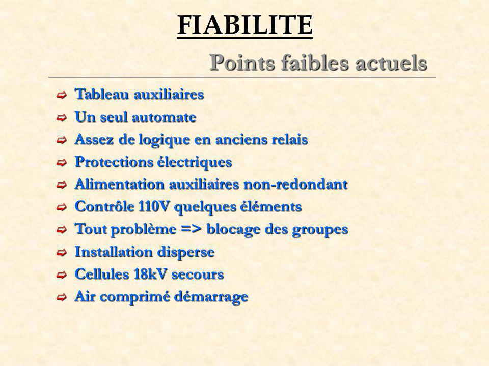 FIABILITE Points faibles actuels Tableau auxiliaires Un seul automate