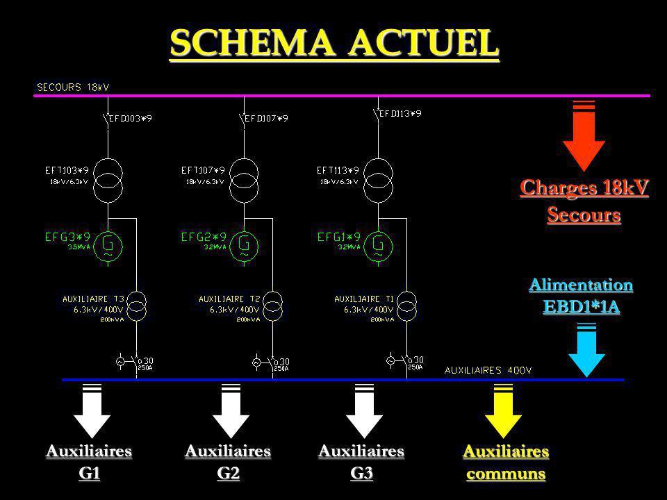 SCHEMA ACTUEL Charges 18kV Secours Alimentation EBD1*1A Auxiliaires G1