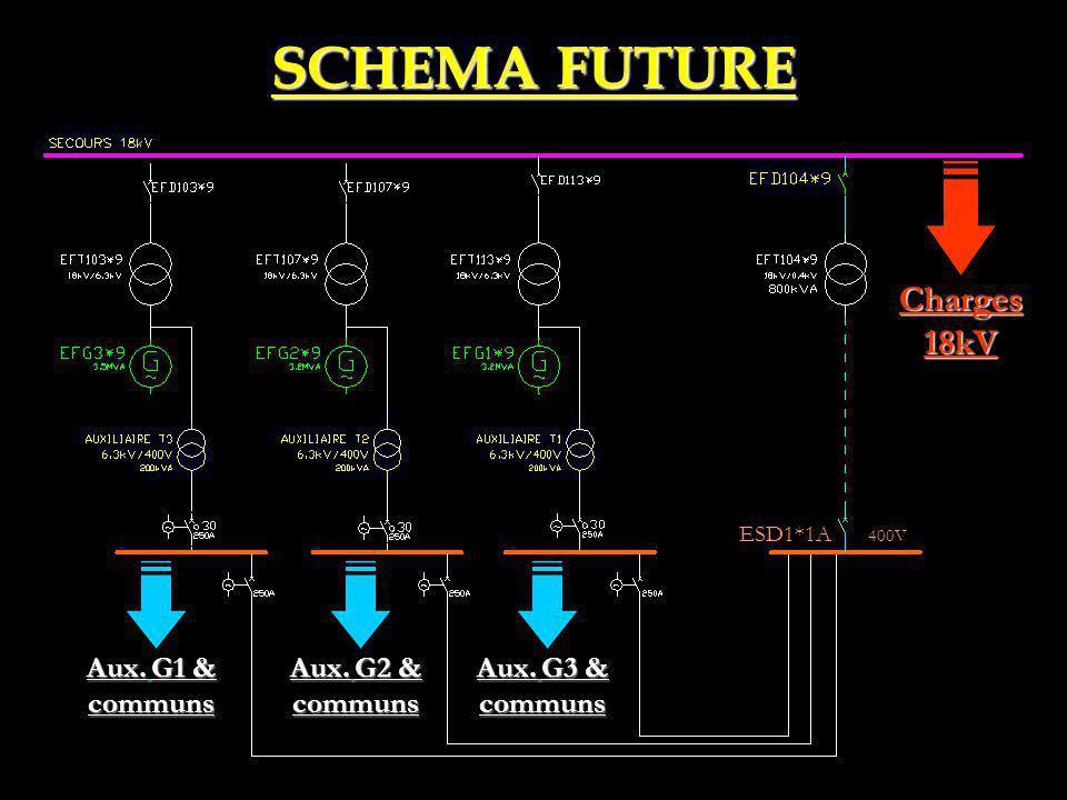 SCHEMA FUTURE Charges 18kV Aux. G1 & communs Aux. G2 & communs