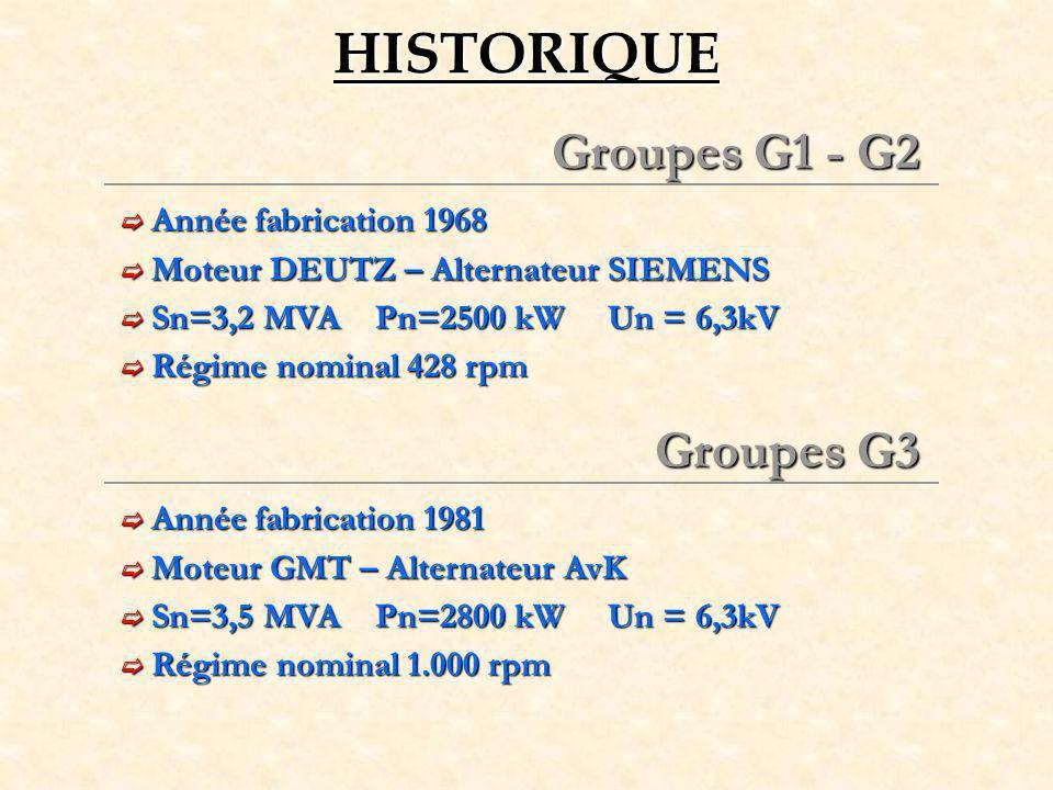 HISTORIQUE Groupes G1 - G2 Groupes G3 Année fabrication 1968