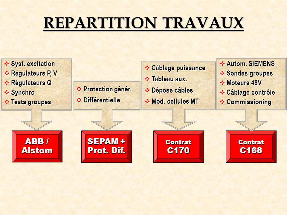 REPARTITION TRAVAUX ABB / Alstom SEPAM + Prot. Dif. C170 C168