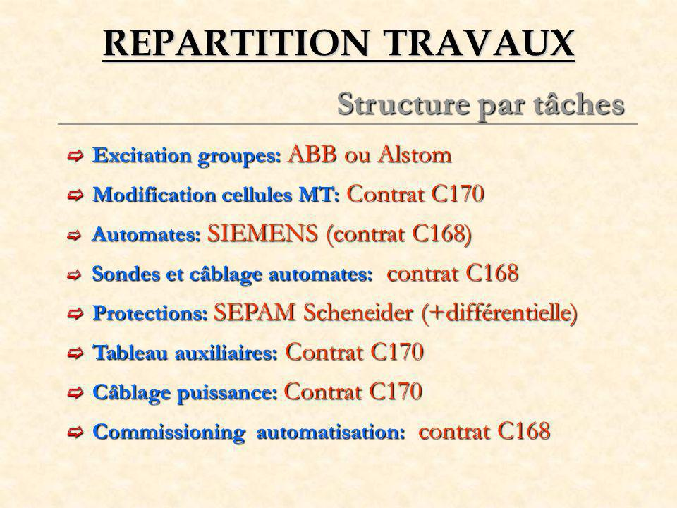 REPARTITION TRAVAUX Structure par tâches