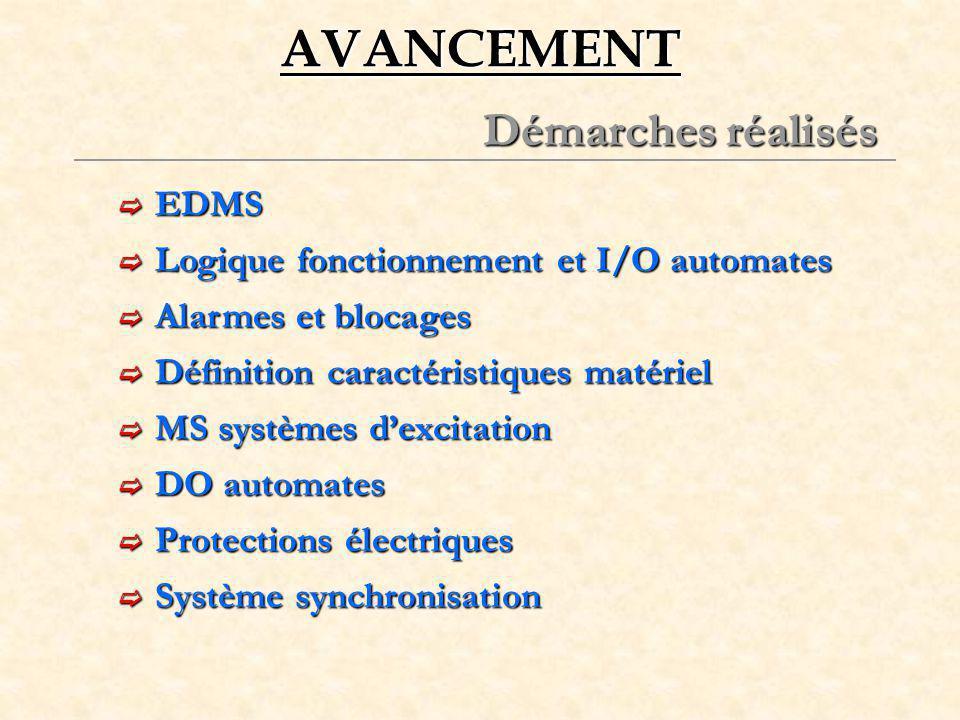 AVANCEMENT Démarches réalisés EDMS