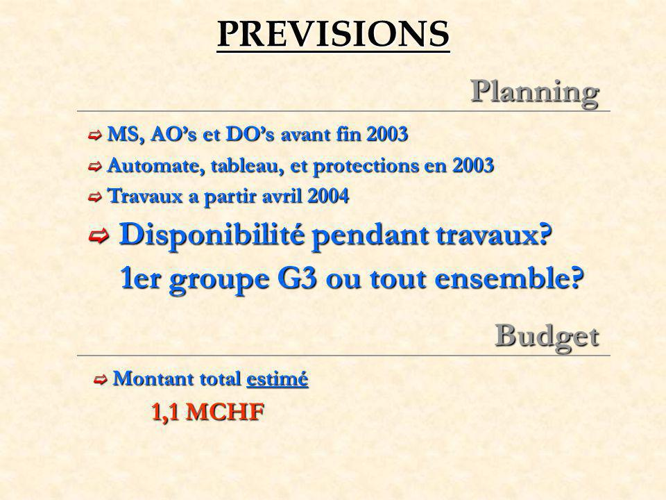 PREVISIONS Planning Disponibilité pendant travaux