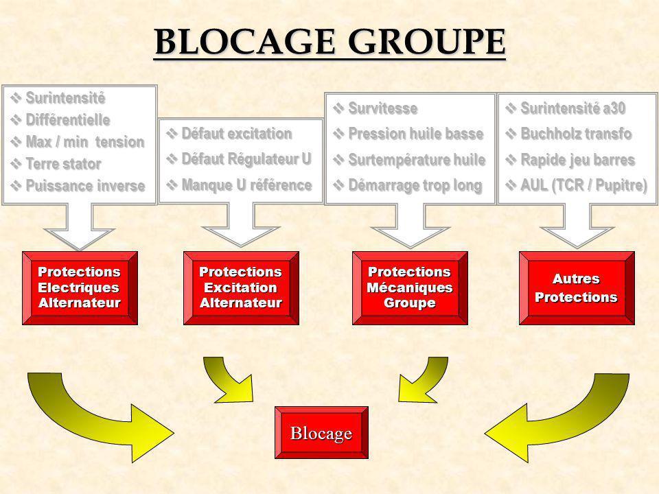 BLOCAGE GROUPE Blocage Surintensité Différentielle Max / min tension